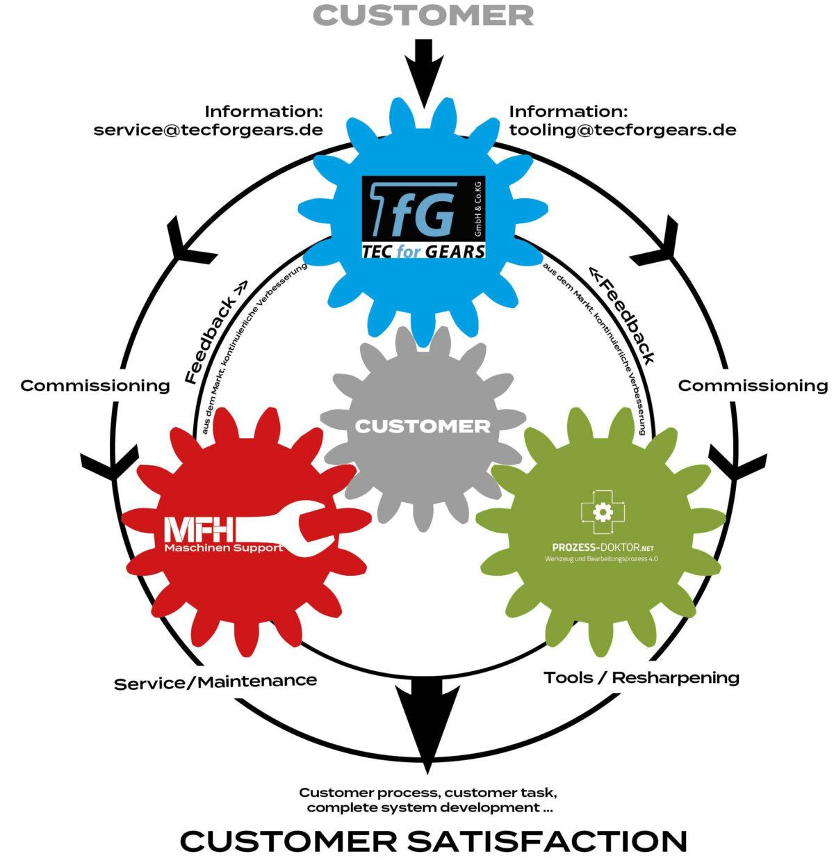 """Die geballte Ladung Kompetenz in unserem """"Getriebe"""" – TfG-MFH-Htc"""